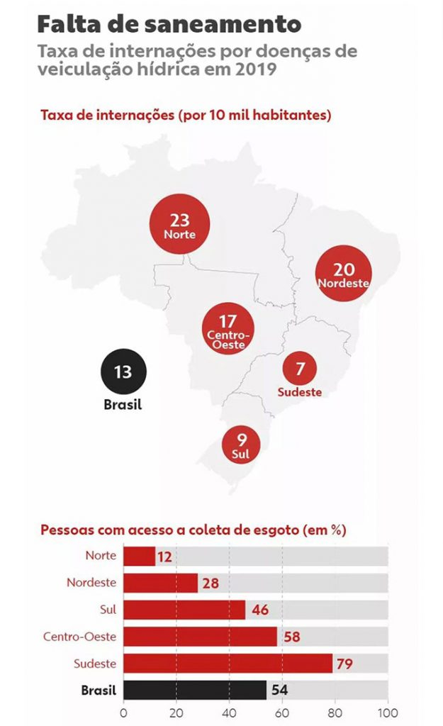 Tabela estudo Trata Brasil